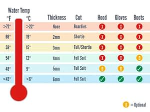 Wetsuit Thickness Guide