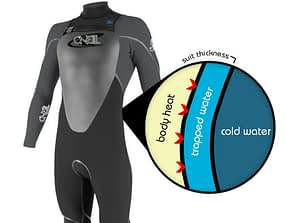 How does a Wetsuit Work?