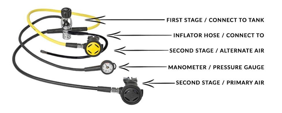 Components of a Scuba Dive Regulator