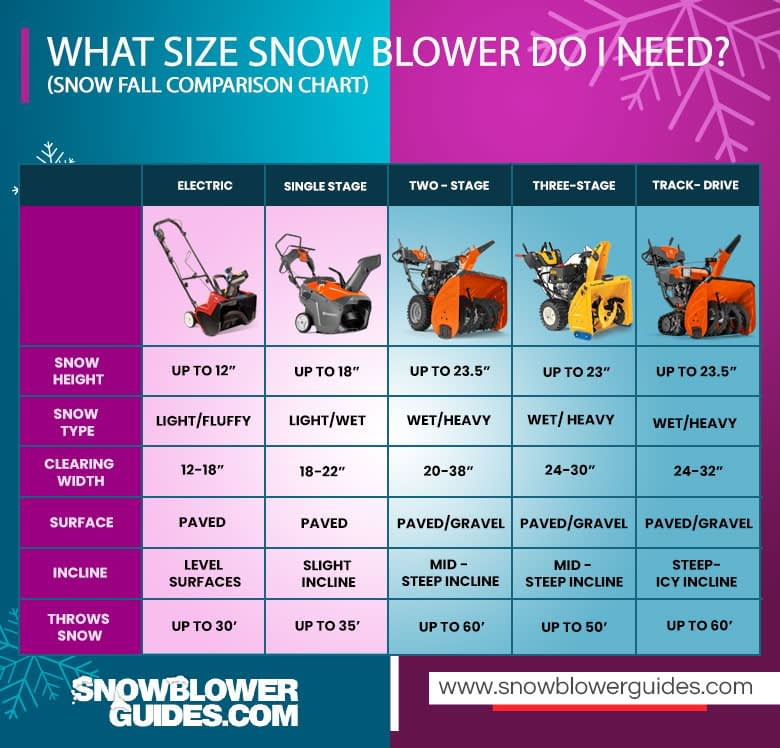 Types-Of-Snow-Blowers-Comparison