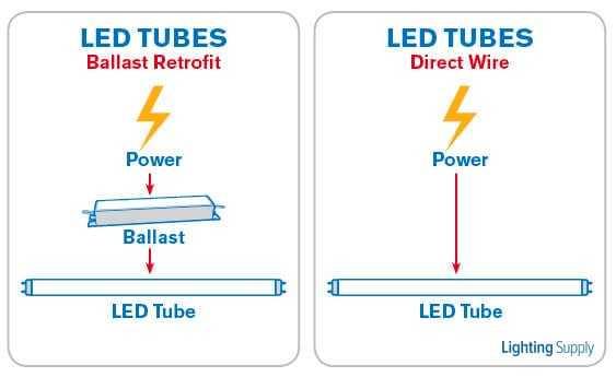 Direct Wire LED Tubes Ballast